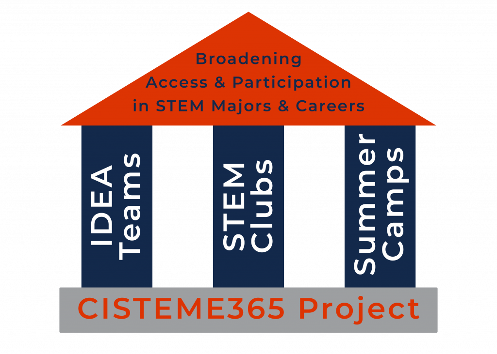 CISTEME365 Project illustration of 3 pillars: Idea Teams, STEM Clubs, and Summer Camps