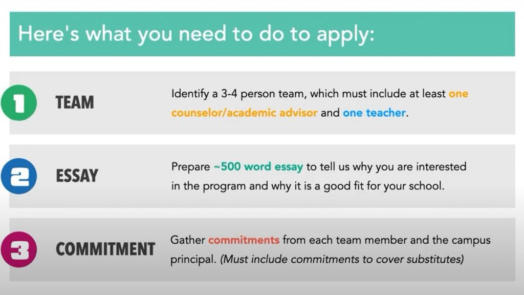 Here's what you need to do to apply: 1) TEAM: Identify a 3-4 person team, which must include at least one counselor/academic advisor and one teacher. 2) ESSAY: Prepare ~500 word essay to tell us why you are interested in the program and why it is a good fit for your school. 3) COMMITMENT: Gather commitments from each team member and the campus principal. (Must include commitments to cover substitutes.)